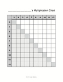 Multiplication Chart Activity