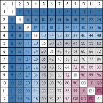 Multiplication Chart Clip Art By Prickly Pair Teachers