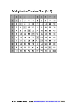 Multiplication Chart Collection - 0 to 10 and 0 to 12