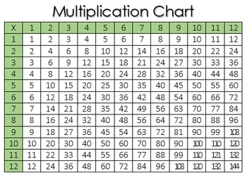 Wild image in multiplication chart printable free