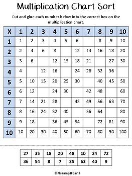 Multiplication Chart Sort Activity