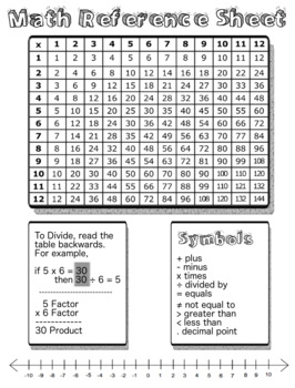 Multiplication Chart and Number Line Math Reference Chart
