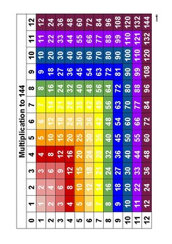 Multiplication Chart to 144