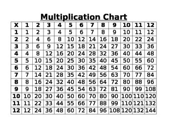 Multiplication Chart (to Twelves Tables)