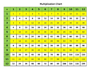 Multiplication Charts 1-12 blank chart and filled in chart