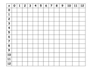 Multiplication Charts and Activities