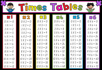 Help with learning times tables - How to learn your times tables ...