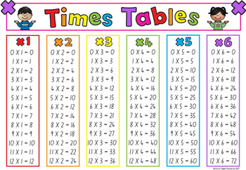 Multiplication charts and strips great for learning times tables