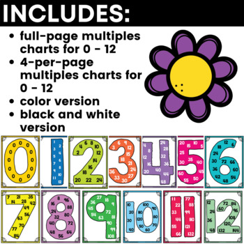 Multiplication Charts for Facts and Multiples