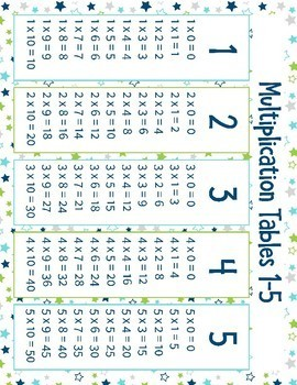 Multiplication Cheat Sheets: Multiplication Tips And Tricks