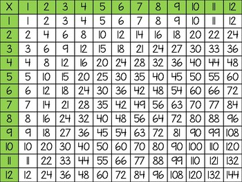 Multiplication/Division Chart FREEBIE