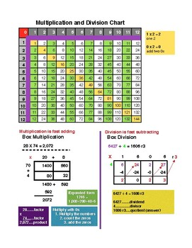 photo about Division Charts Printable identify Multiplication And Department Chart Worksheets Coaching