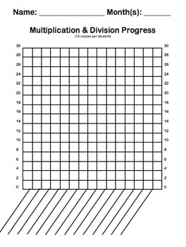 Multiplication & Division Fact Fluency System: Daily Drills & Weekly Quizzes