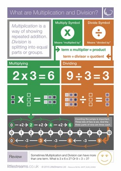 Multiplication & Division | Free Poster