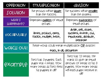 Multiplication/Division Poster
