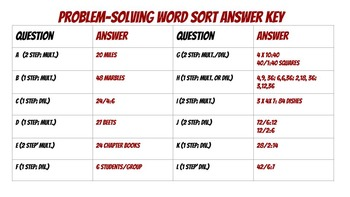 Multiplication/Division Problem Solving Activity Set-TEKS 3.4K/CCSS: 3.OA.C.7
