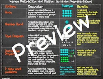 Multiplication & Division Strategies Review