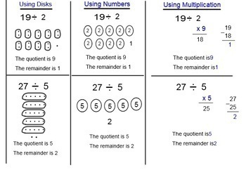 Multiplication & Division Strategies/handouts with key words-Smart Bd & Power Pt
