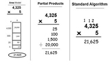 Multiplication & Division Strategies handouts Bundle: Powe