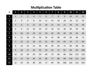Multiplication Fact Chart 1-12 (Black & White)