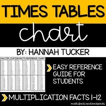 Multiplication Fluency Chart