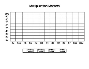 Multiplication Fact Mastery Data Leadership Chart