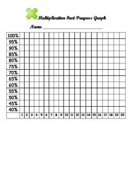 Multiplication Fact Progress Graph