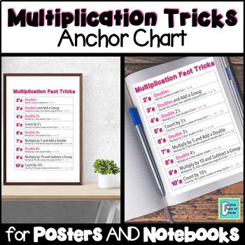 Multiplication Fact Tricks Anchor Chart