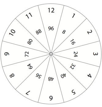 Multiplication and Division Fact Wheels