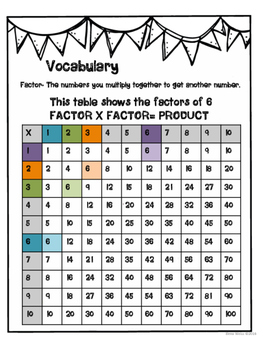 Multiplication Activities: Using Tables to Build Fluency