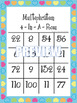 Multiplication Facts 4-In-A-Row Station Game - Valentine's Day Themed