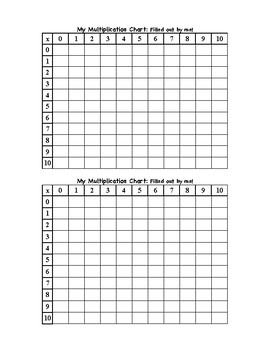 Multiplication Facts Chart and Times Table