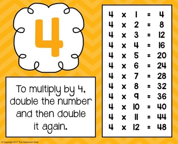 Multiplication Facts Posters - Times Tables