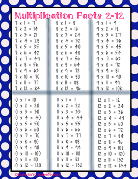Multiplication Facts Sheet