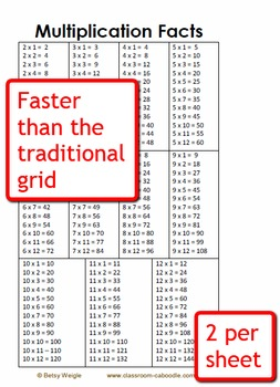 Multiplication Facts Student Reference Card for Grades 3 and 4
