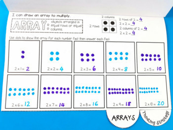 Multiplication Flip Books for Multiplication Facts 2x to 10