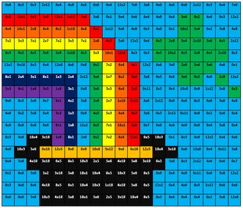 Multiplication Fluency - Color by Square