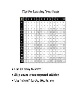 Multiplication Fluency: Ice Cream Sundae Project