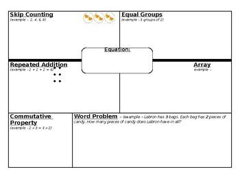 Multiplication Frayer Model