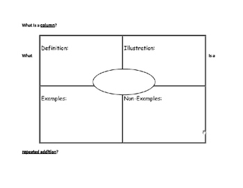 Multiplication Frayer Models
