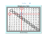 Multiplication Game Grades 3-5 (Set 1)