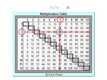 Multiplication Game Grades 3-5 (Set 1)