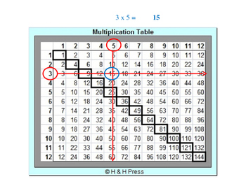 Multiplication Game Grades 3-5 (Set 1) (FREE SAMPLE)