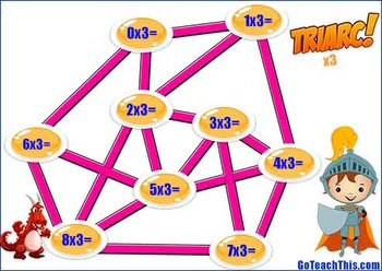 Multiplication Games -  2x, 3x, 4x, 5x & 10x - Triarc -  Multiplication Version