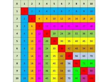 Multiplication Grid Patterns