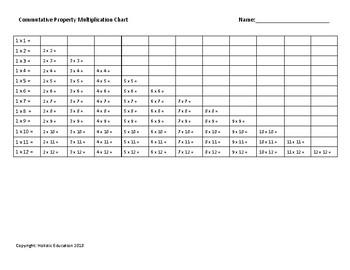 Commutative Property of Multiplication Tables