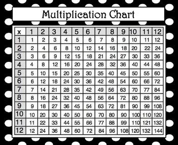 Multiplication & Hundreds Chart