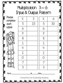 Multiplication Input & Output Patterns