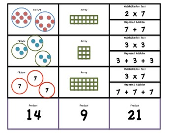 Multiplication Intro MATCH: Fact-Repeated Addition-Picture-Array