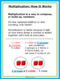 Multiplication Introduction & Tables - Lime & Aqua